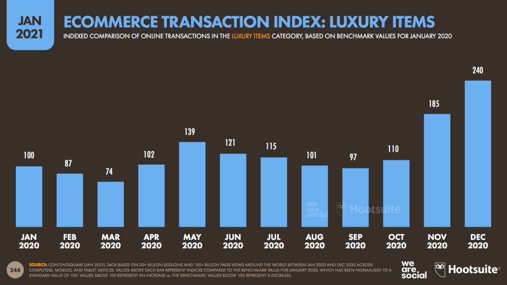 สรุป 16 สถิติ Insight E-commerce Stat 2021 จาก We Are Social พฤติกรรมการช้อปปิ้งออนไลน์ของคนไทยและทั่วโลกในทุกแง่มุมที่นักการตลาดต้องรู้