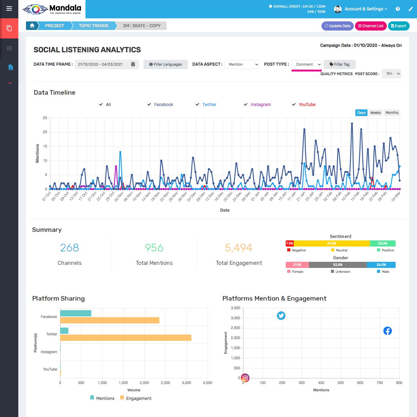 เจาะลึกเทรนด์ Surf Skate Board Trend หรือเซิร์ฟสเก็ตบอร์ดที่กำลังโด่งดังเป็นกระแสในไทย ด้วย Mandala Analytics Social Listening Tool