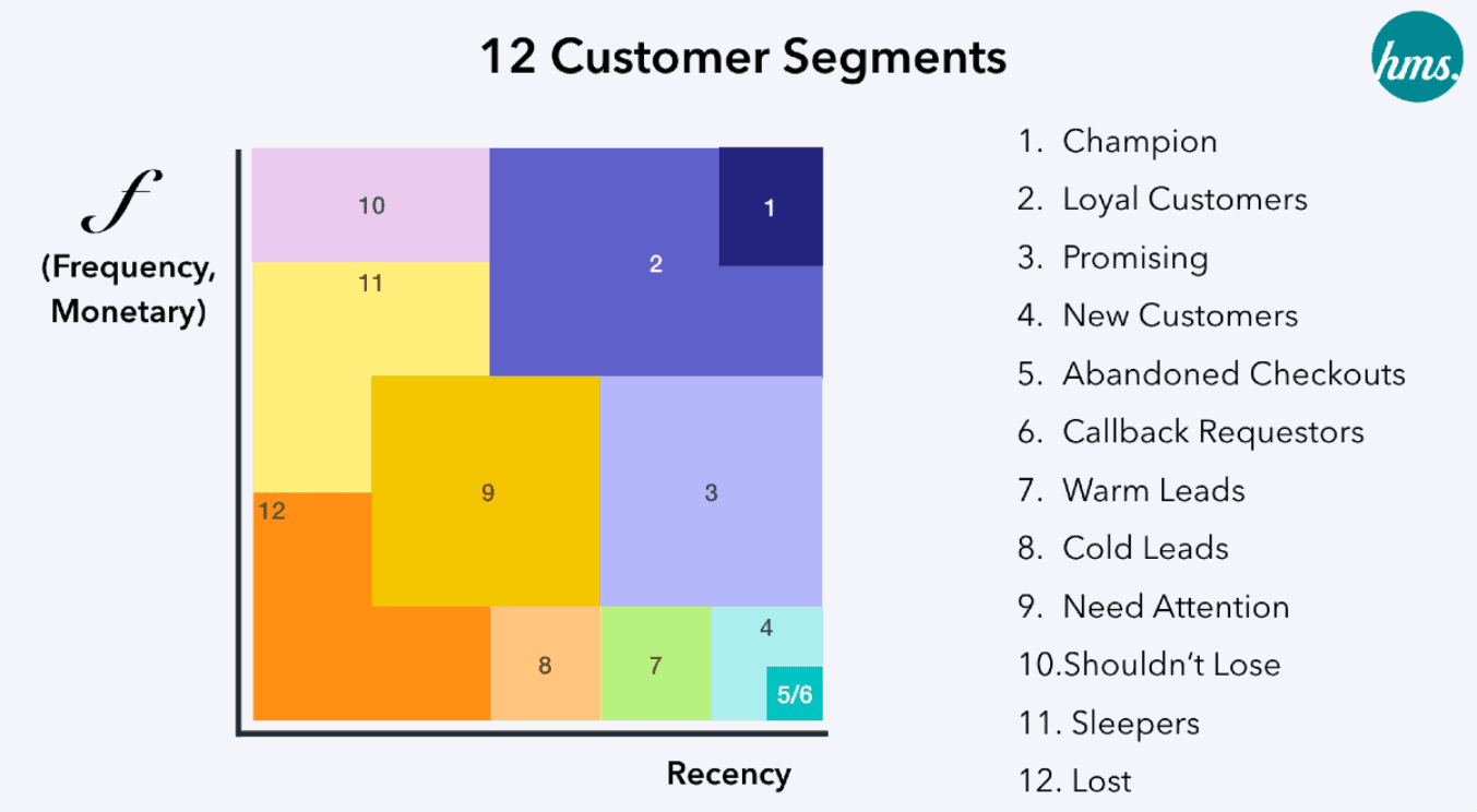 12 Strategy เพื่อพิชิต 12 Customer Segmentation จาก RFM Model ตอนที่ 1