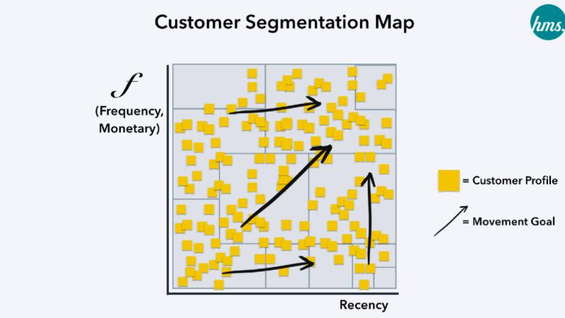 12 Strategy เพื่อพิชิต 12 Customer Segmentation จาก RFM Model ตอนที่ 2