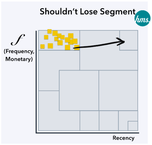 12 Marketing Strategy กลยุทธ์การตลาดสำหรับ 12 Customer Segmentation จาก RFM Model แบบ Data-Driven Marketing 5.0 ตอนที่ 2