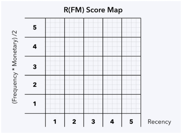 วิธีการทำ RFM Analysis จาก Transaction Data เพื่อแบ่งกลุ่มลูกค้าออกมาเป็น 12 Customer Segmentation จากพฤติกรรมการซื้อสำหรับการตลาดออนไลน์