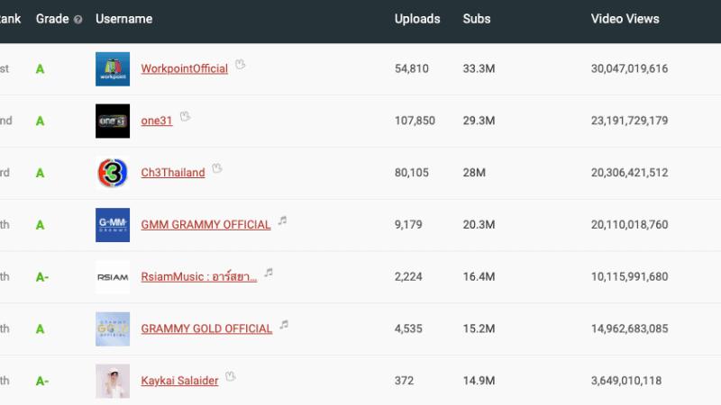 Top 100 YouTuber ไทย 2021