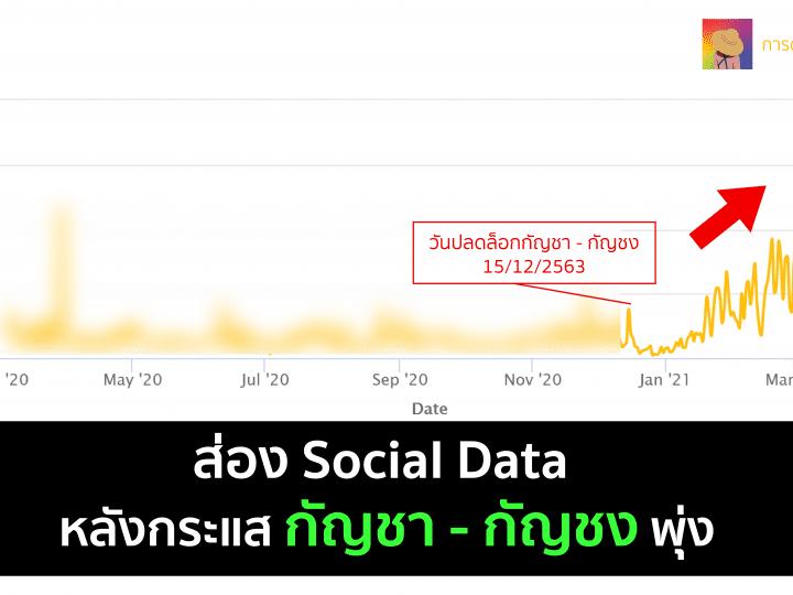 ส่อง กระแสตลาดกัญชา หลังปลดล็อกด้วย Social Data