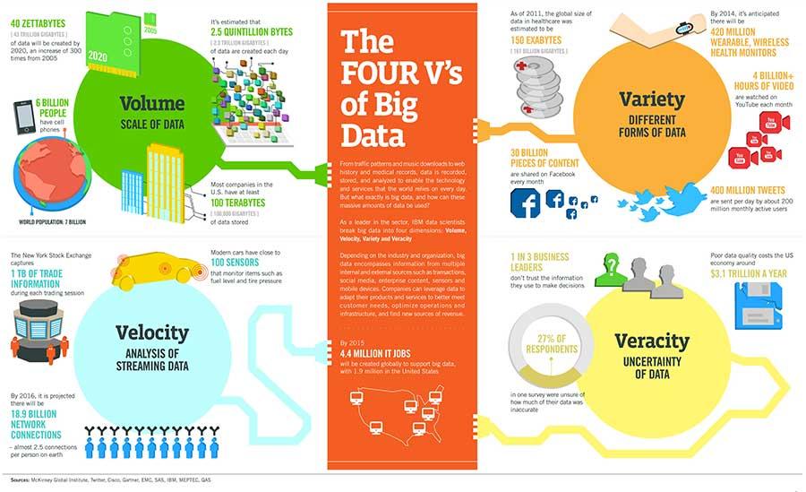 4V's of Big Data