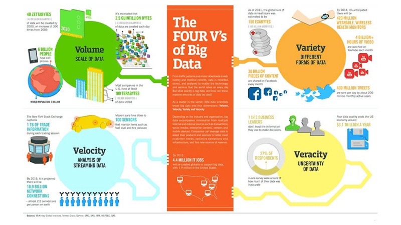 Data 101 มารู้จัก 4V's of Big Data คืออะไร? ประกอบด้วย Volume ปริมาณ Velocity ความเร็ว Variety ความหลากหลาย และ Veracity ความน่าเชื่อถือ