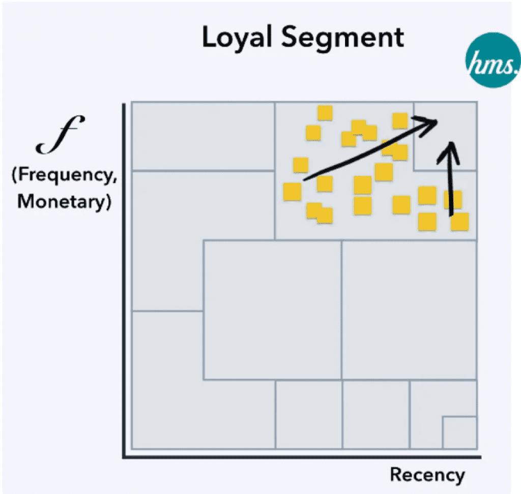 RFM Model and Behavioral Segmentation for customer loyalty