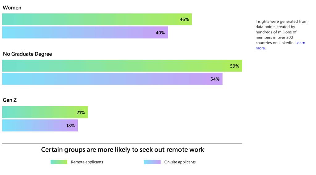 Survey พบว่าบางคนอยากทำงานคนเดียว บางกลุ่มต้องการ การทำงานแบบ Hybrid เจอเพื่อนในทีมบ้าง