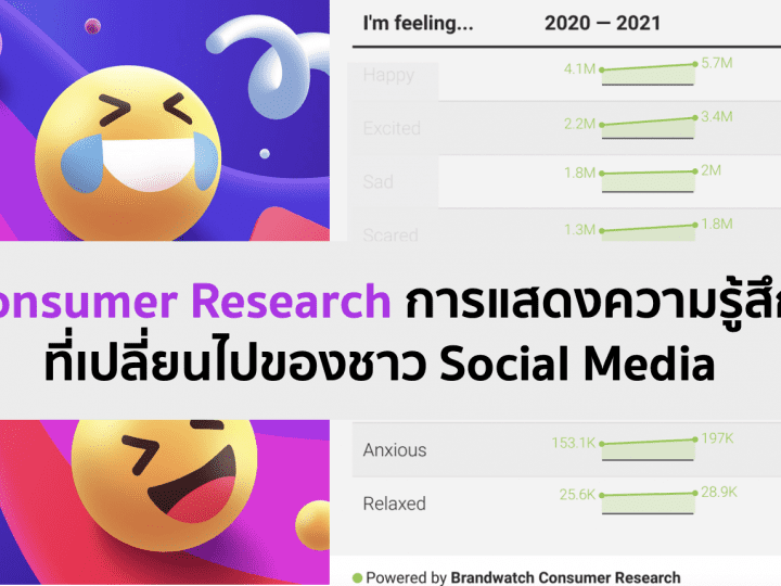สรุป Consumer Research การแสดงความรู้สึกที่เปลี่ยนไปของชาว Social Media