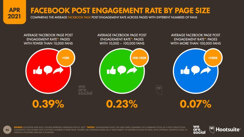อัพเดทตัวเลข Facebook Engagement 2021 จากรายงาน Digital Stat Q1 2021 จาก We Are Social ว่า Algorithm ที่เปลี่ยนไปส่งผลต่อการตลาดออนไลน์