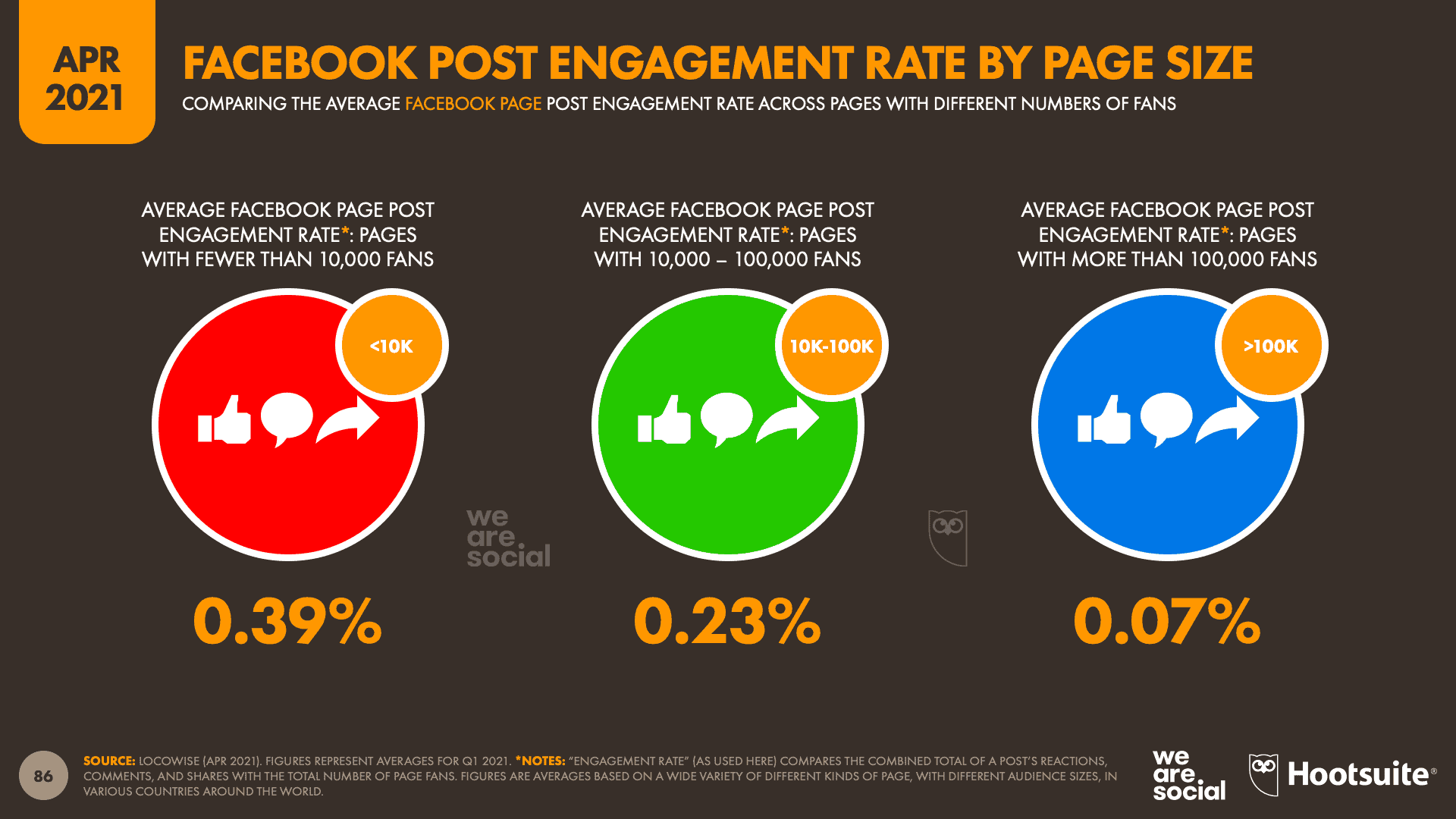 อัพเดทข้อมูล Facebook Engagement & Algorithm 2021 จาก We Are Social