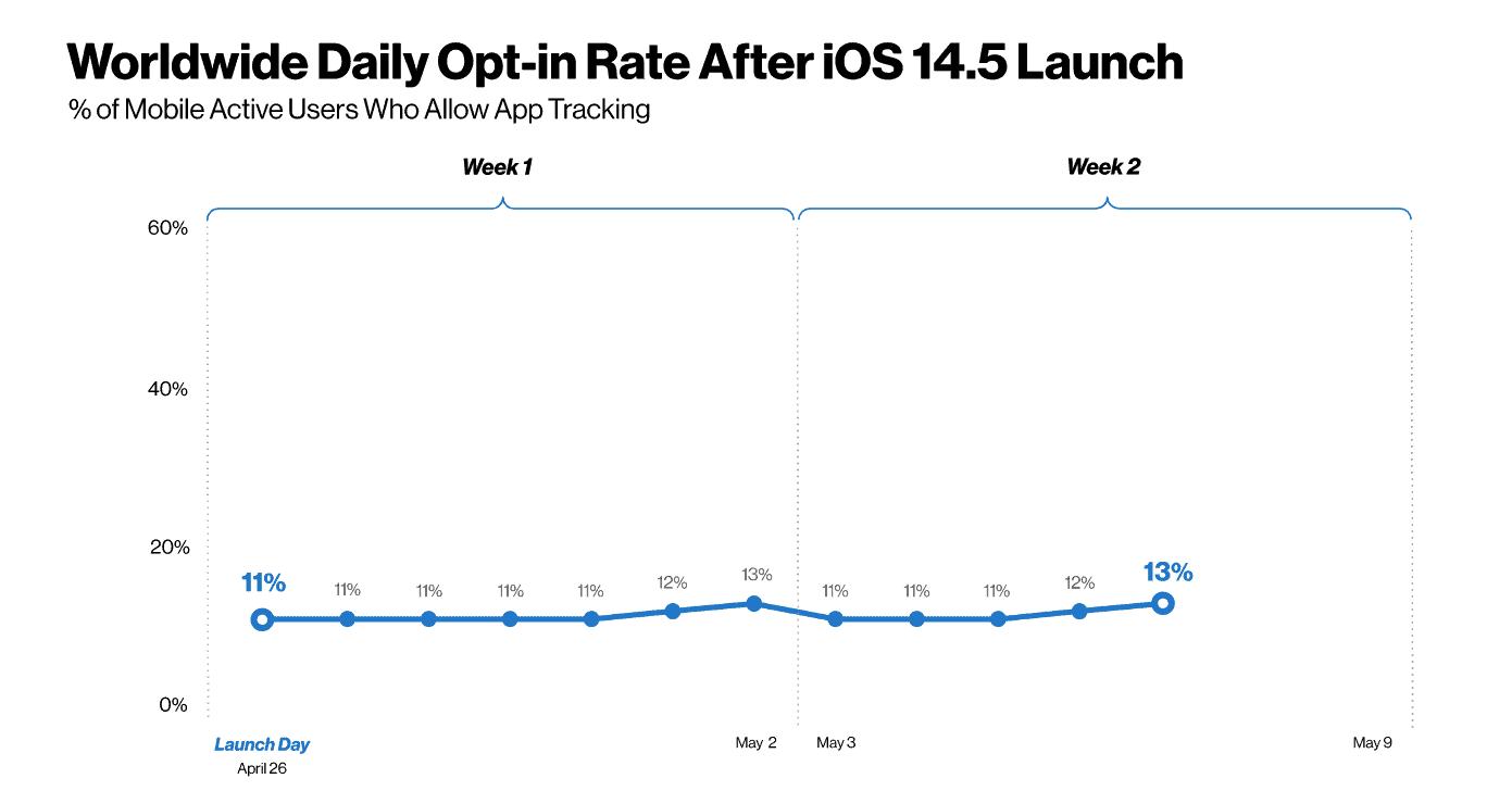 สายยิงแอด Facebook กระอัก ผู้ใช้ iPhone 13% เท่านั้นที่ยอมให้เก็บ Data หลังอัพ iOS 14.5