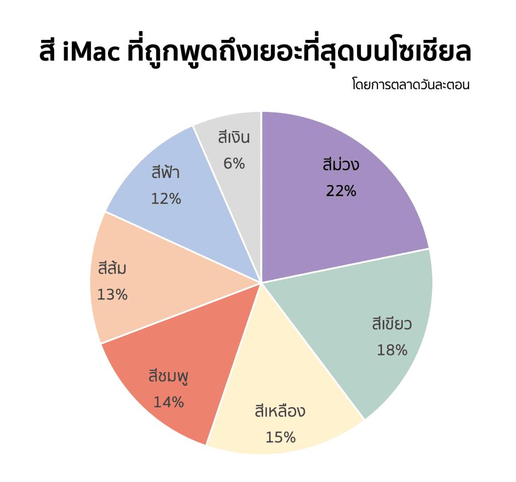 iMac สีไหน ถูกพูดถึงมากที่สุดบน Social