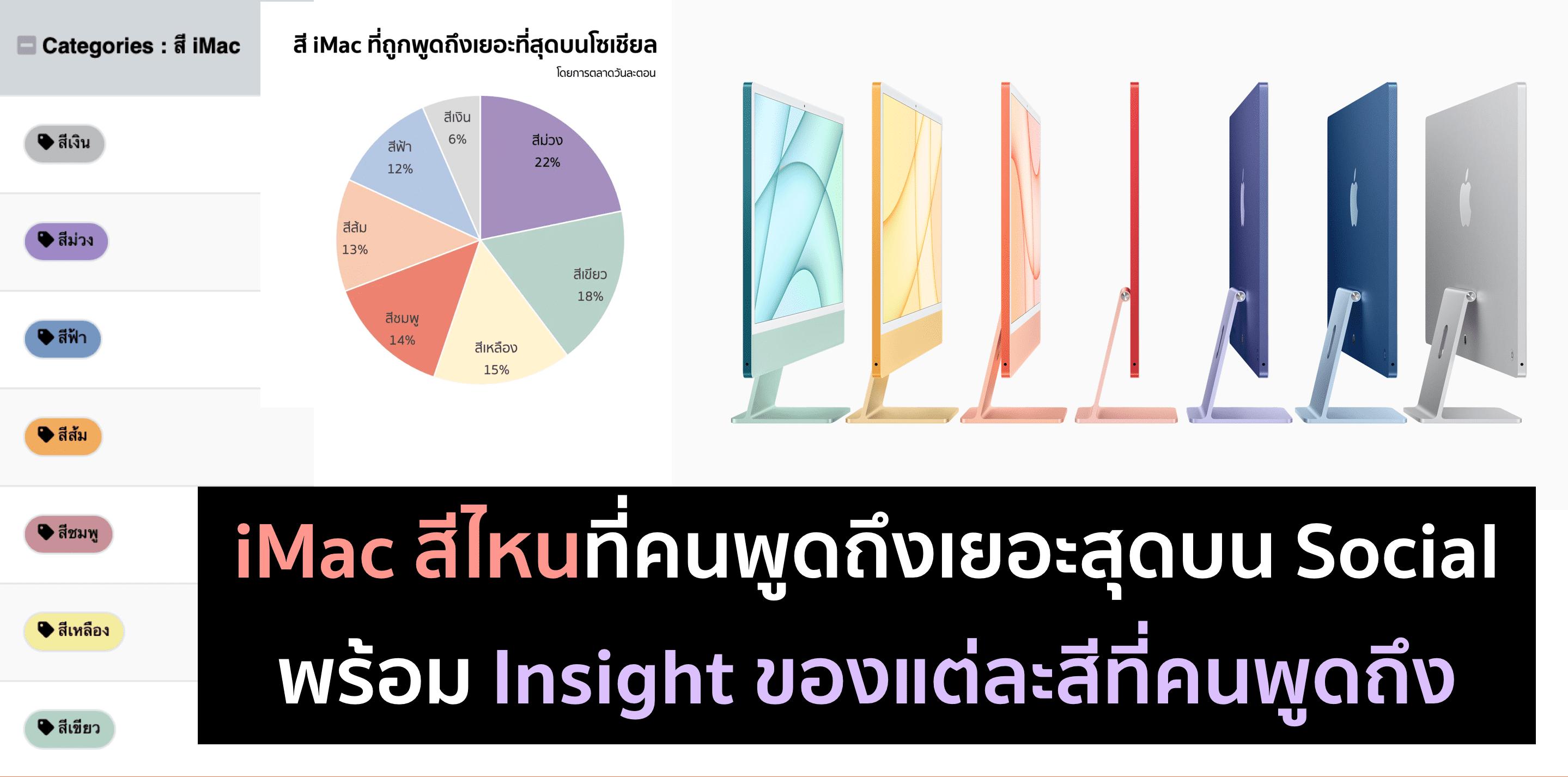 ส่อง iMac สีไหน ที่คนพูดถึงมากที่สุดด้วย Social Listening
