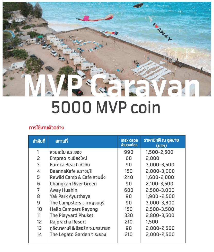 เหรียญดิจิตอลไทย MVP Coin ใช้เที่ยวได้จริง