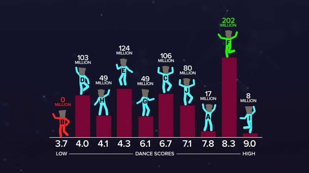 ผู้ชายที่เต้นเก่งๆ แปลว่าเขามีสเปิร์มมากจริงหรือ?