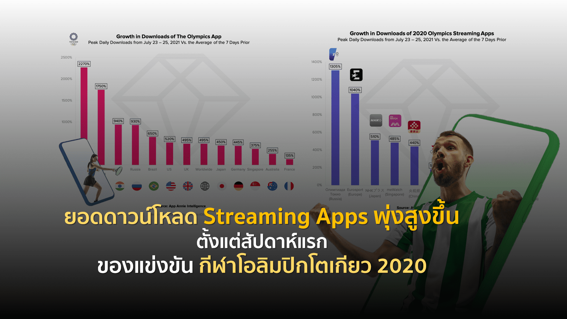 โอลิมปิกโตเกียว 2020 ทำยอดดาวน์โหลด Streaming Apps พุ่งสูงขึ้น