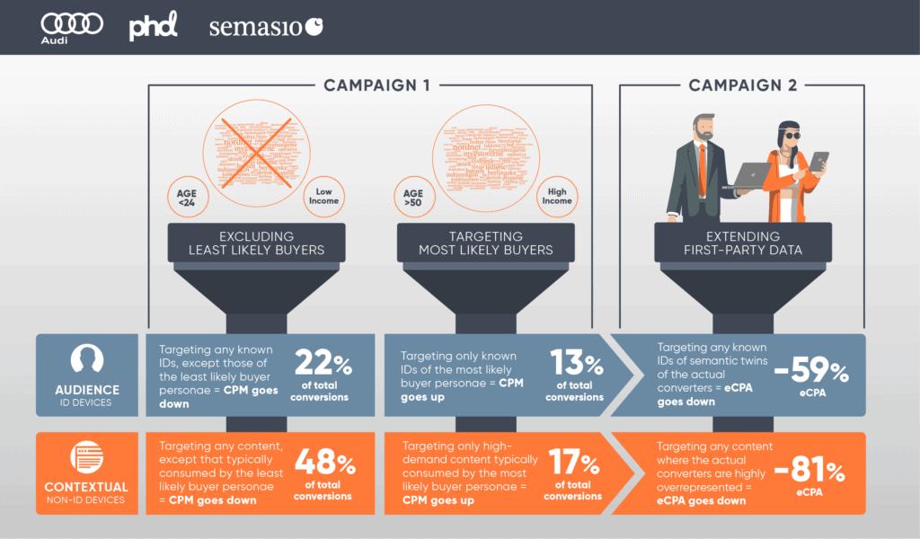 Audi Denmark ทดลองการยิง Ads แบบไม่พึ่ง Cookies ผ่านการทำ Contextual Targeting และ Audience Targeting