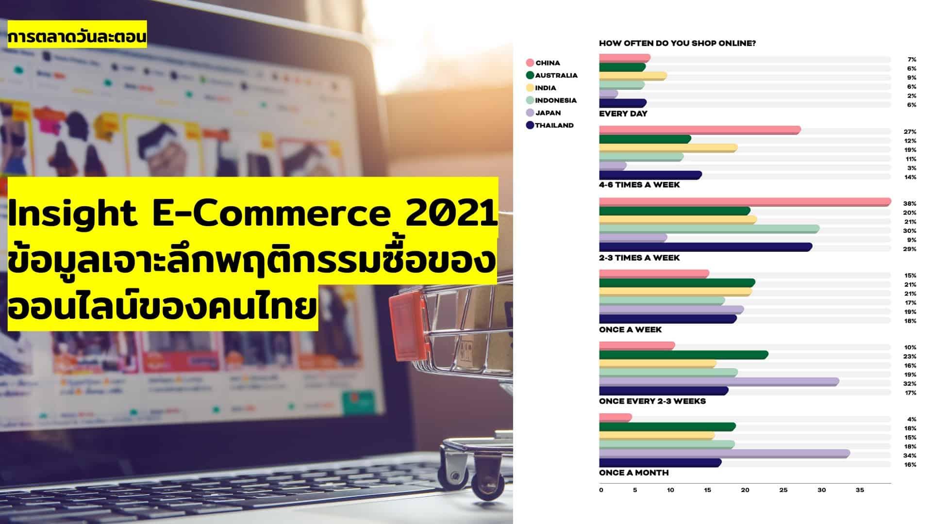 Insight E-Commerce 2021 ข้อมูลเจาะลึกพฤติกรรมการช้อปปิ้งออนไลน์ของคนไทย