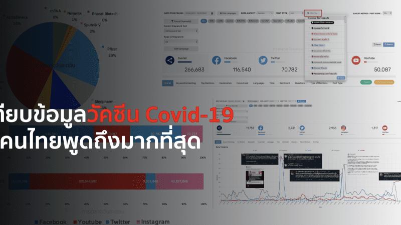เทียบข้อมูลวัคซีน Covid-19 ที่คนไทยพูดถึงมากที่สุดด้วย Social Listening Tools