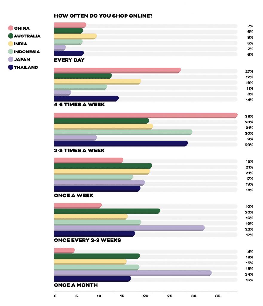 รายงานเจาะลึกพฤติกรรมการช้อปปิ้งซื้อของออนไลน์ของผู้บริโภคชาวไทย Insight E-Commerce 2021 ข้อมูลเปรียบเทียบก่อนและหลังโควิด