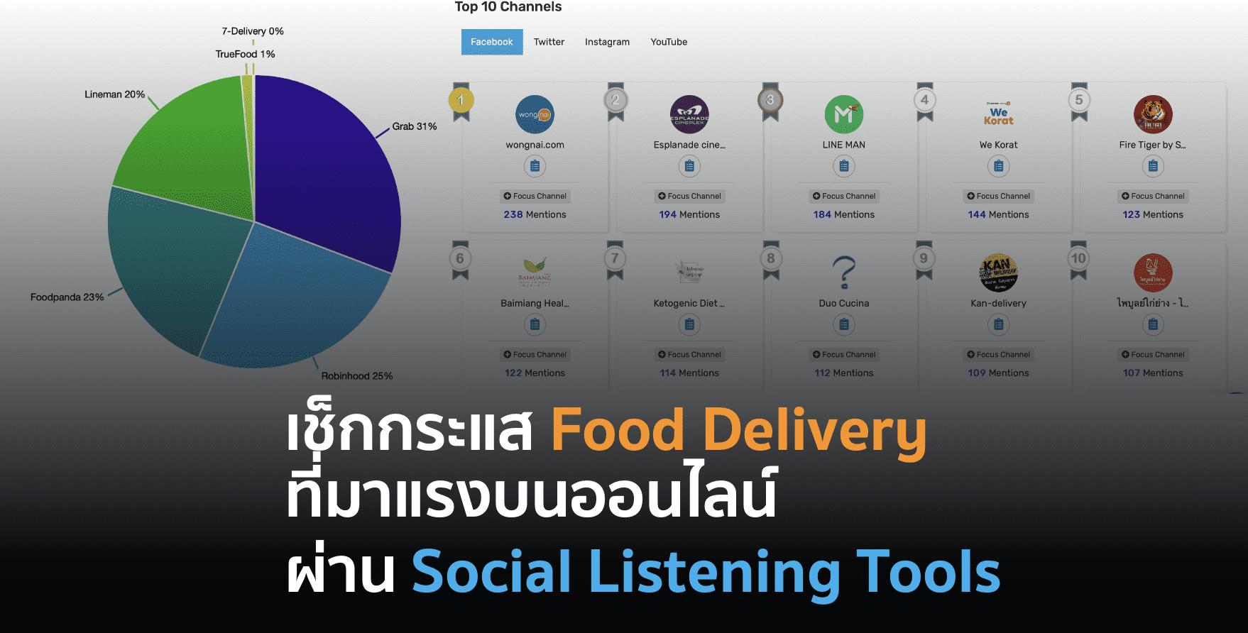 เผย Top 10 Influencer Food Delivery และ Market share จาก Social listening