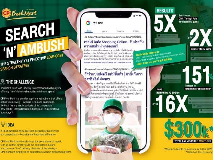 Search 'N' Ambush แคมเปญการตลาดสาย Creative Data & Effectiveness ของ CP Freshmart จาก Yell Advertising ดิจิทัลเอเจนซี่ไทย