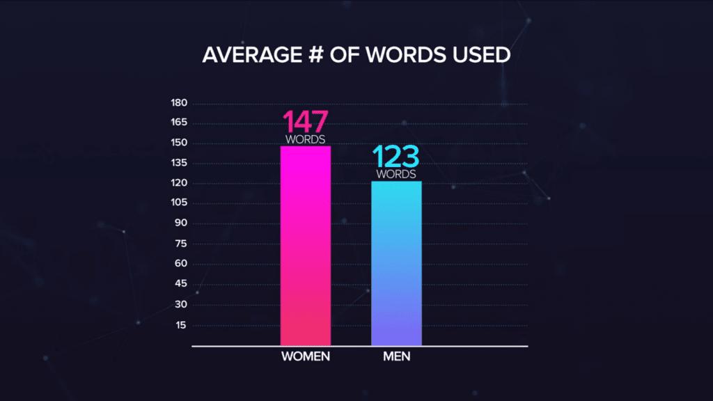 ผู้หญิงพูดมากกว่าผู้ชายจริงหรือ ?