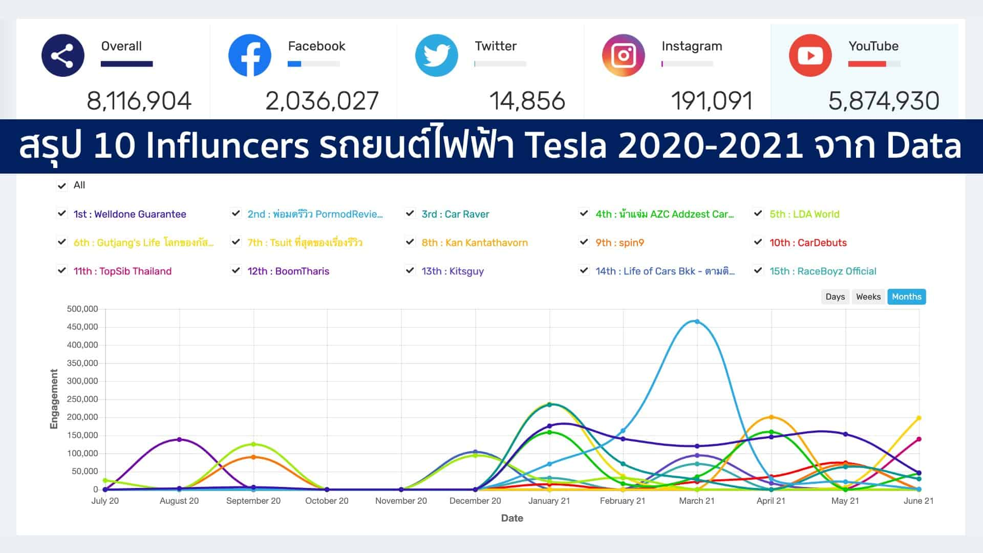 เผย 10 Influencers รถยนต์ไฟฟ้า Tesla 2021 จาก Data ด้วย Social listening