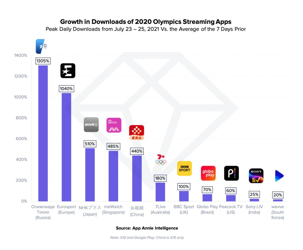 ยอดดาวน์โหลด Streaming Apps พุ่งสูงขึ้น ตั้งแต่สัปดาห์แรกของแข่งขัน กีฬาโอลิมปิกโตเกียว 2020
