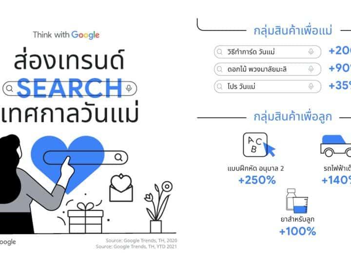Insight วันแม่ 2021 คนไทยค้นหาอะไรมากที่สุดจาก Google