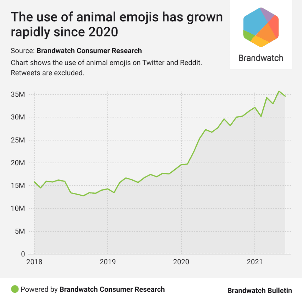 เทรนด์การใช้งาน Animal Emoji