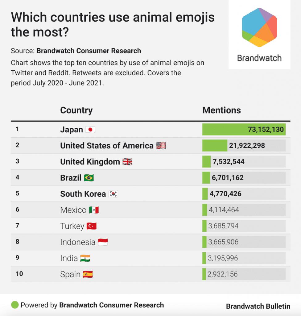 ประเทศที่ใช้ Animal Emoji เยอะที่สุด