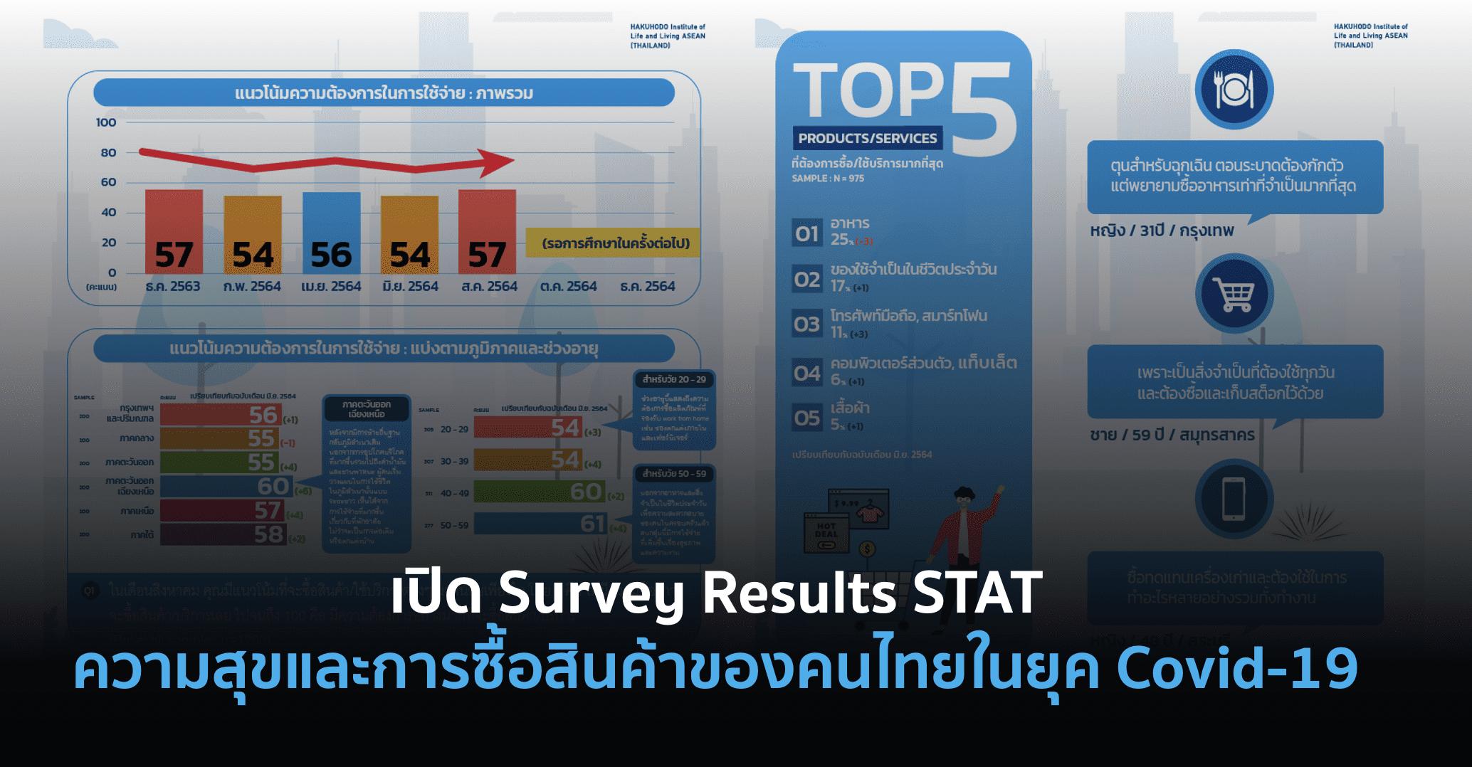 เปิด Survey Results STAT ความสุขและการซื้อสินค้าของคนไทยในยุค Covid-19