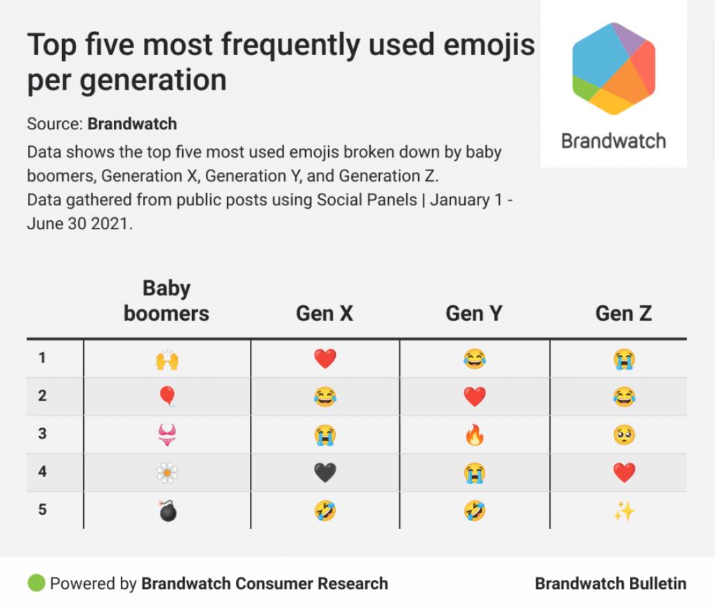 Emoji Trends ในแต่ละ Generations
