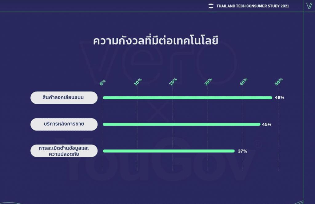 ความรู้สึกคนไทยต่อสินค้าและบริการเทคโนโลยี