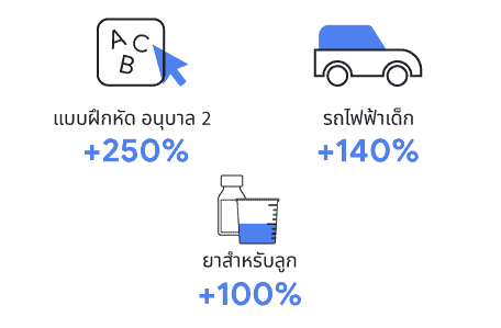 รายงานเจาะลึก Insight วันแม่ 2021 คนไทยค้นหาอะไรมากที่สุดจาก Google แบ่งออกได้เป็น 2 กลุ่ม คือ กลุ่มสินค้าเพื่อแม่ และกลุ่มสินค้าเพื่อลูก