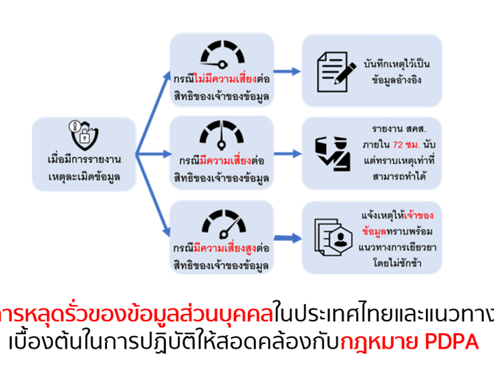 การหลุดรั่วของข้อมูลส่วนบุคคลในประเทศไทย และแนวทางเบื้องต้นในการปฏิบัติให้สอดคล้องกับกฎหมาย PDPA