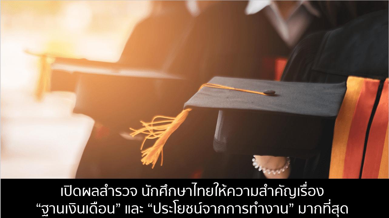 เปิดผลสำรวจ นักศึกษาไทยให้ความสำคัญเรื่องไหนมากที่สุด?