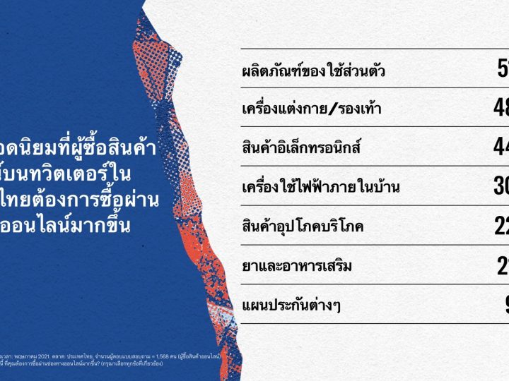 op-products-online-buyers-on-Twitter-in-Thailand-would-like-to-shop-more-online