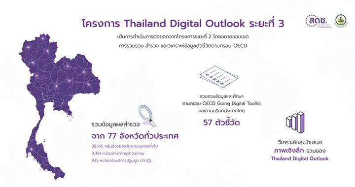 ล้วงลึก! รายงานผลสำรวจพฤติกรรมผู้ใช้อินเทอร์เน็ตประเทศไทยในยุค New Normal
