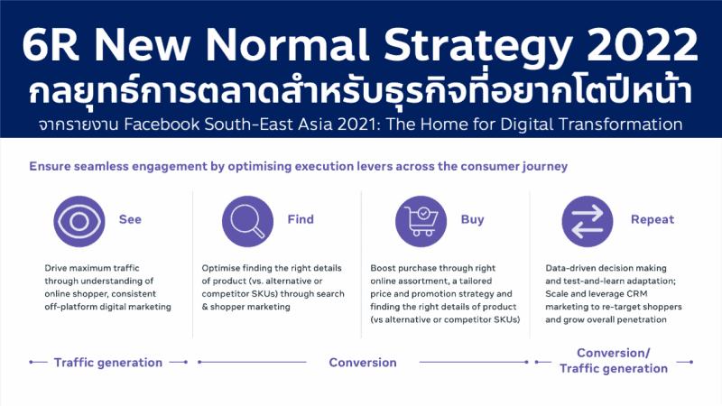 กลยุทธ์การตลาด 6R New Normal Digital Marketing Strategy 2022 กลยุทธ์การตลาดสำหรับธุรกิจที่อยากอยู่รอดในตลาดไทยและอาเซียน