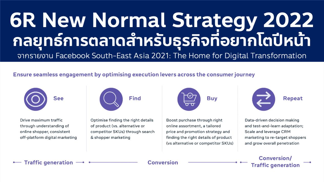 6R New Normal Digital Marketing Strategy 2022 กลยุทธ์การตลาดยุคถัดไป