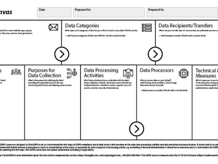 GDPR Canvas ตัวช่วยการคุ้มครองข้อมูลส่วนบุคคล สำหรับผู้เริ่มต้น