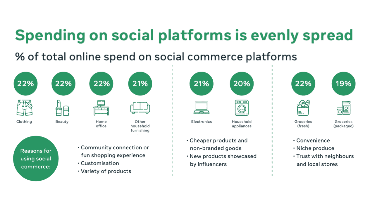 Insight Social Commerce 2022 สินค้าแบบไหนที่ขายดีบนโซเชียลมีเดีย