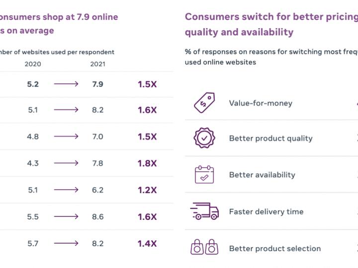 Insight Shopping Online thai and asean เจาะลึกพฤติกรรมการเลือกซื้อของออนไลน์ของผู้บริโภคไทยและอาเซียน 2022 จาก Facebook