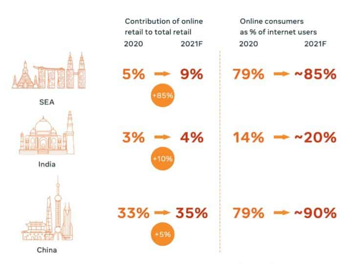 Facebook Digital Consumer 2022 เจาะลึก Insight Ecommerce และ Online Retail ไทยและอาเซียน ผู้บริโภคดิจิทัลโตไวส่งผลให้ธุรกิจออนไลน์โตเร็ว