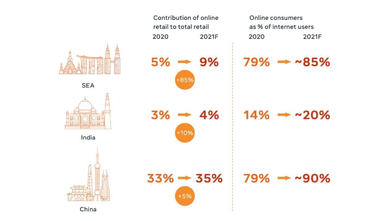 Facebook Insight Ecommerce & Online Retial 2022 ผู้บริโภคดิจิทัลโตไว ธุรกิจออนไลน์จึงโตเร็ว