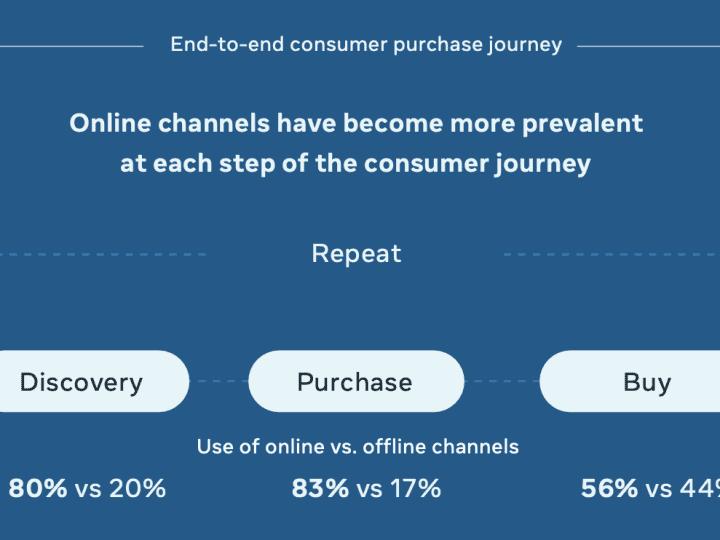 Consumer Journey Insight 2022 เจาะลึกผู้บริโภคไทยและอาเซียน จาก Facebook Digital Consumer Report 2021 พฤติกรรมการซื้อที่เปลี่ยนไปเพราะไวรัส