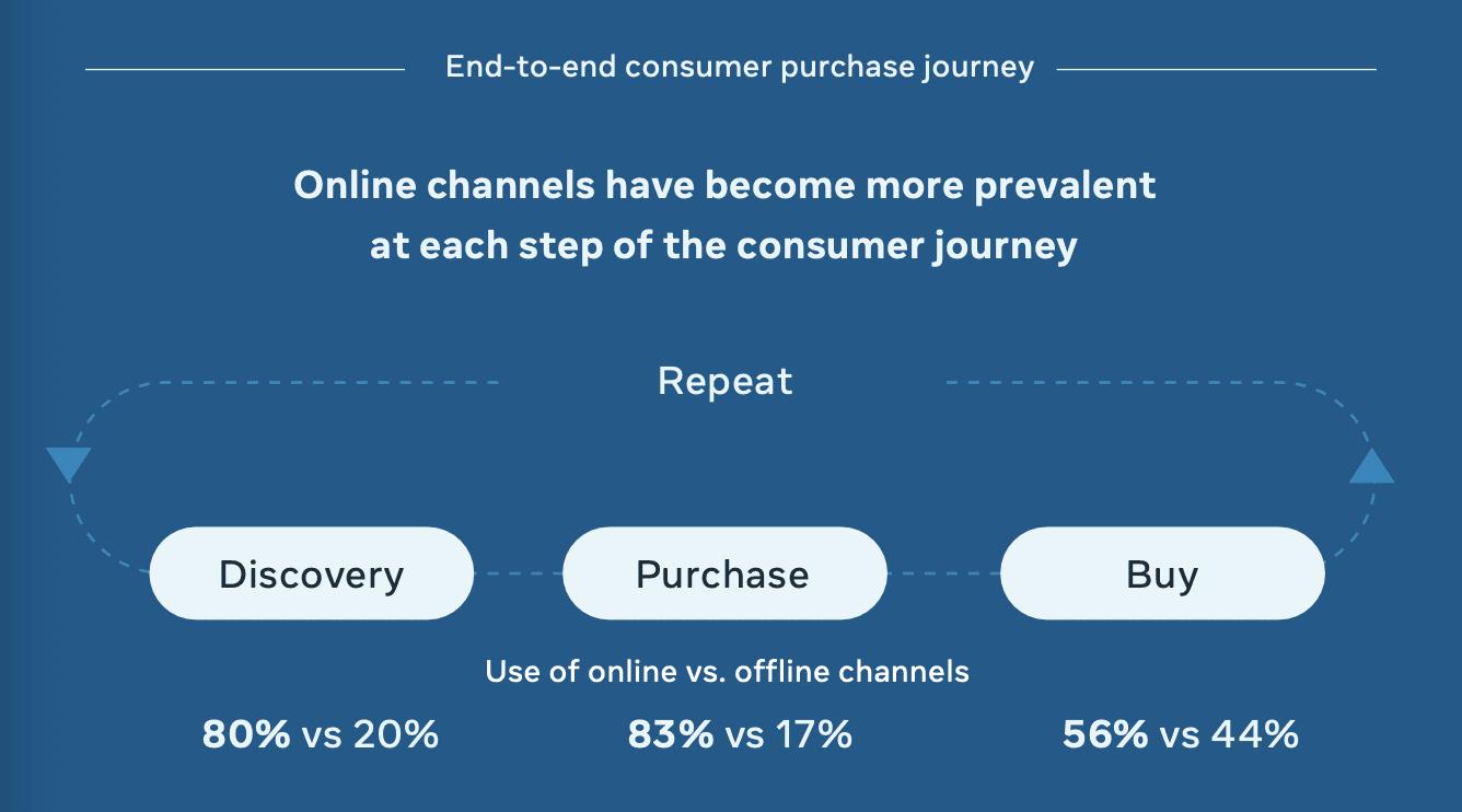 ถอดรหัส Digital Consumer Journey 2022 ที่เปลี่ยนไปเพราะไวรัส